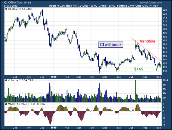 1-year chart of Cigna (NYSE: CI)