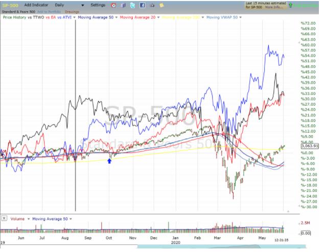 gamr s&p 500 stock chart 2020