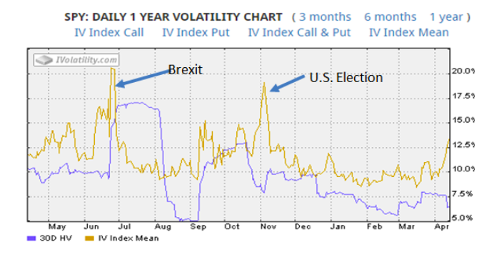 daily one year volatility chart
