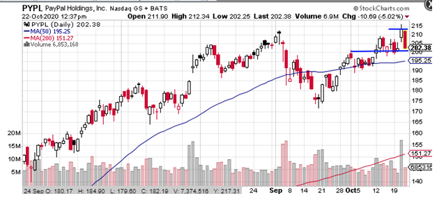 paypal holdings chart