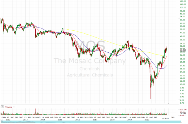 mos stock chart
