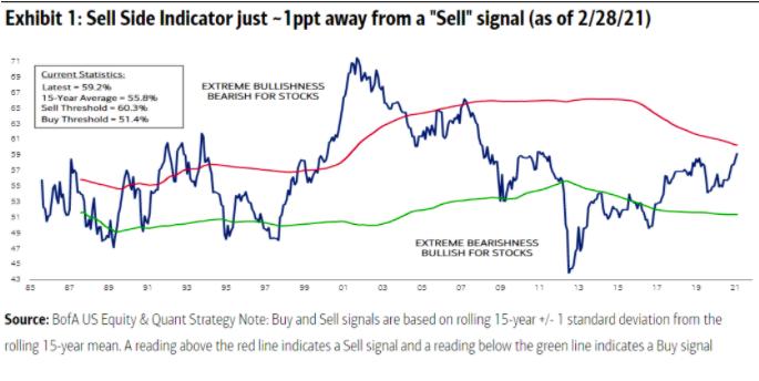 self side indicator chart extreme bullishness bearish
