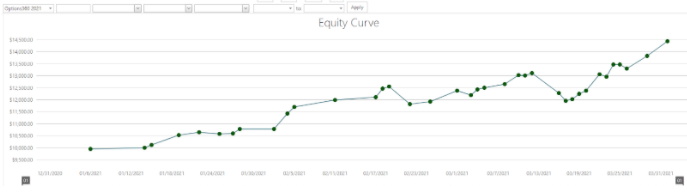 options equity curve chart