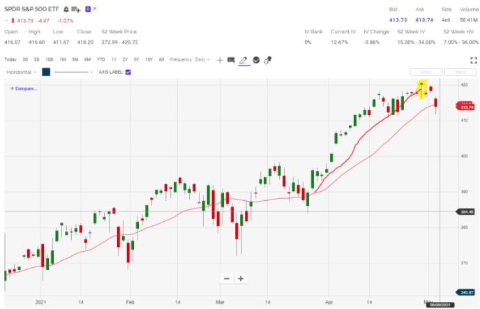 sp 500 etf chart 2021
